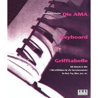 AMA Die AMA Keyboardgrifftabelle